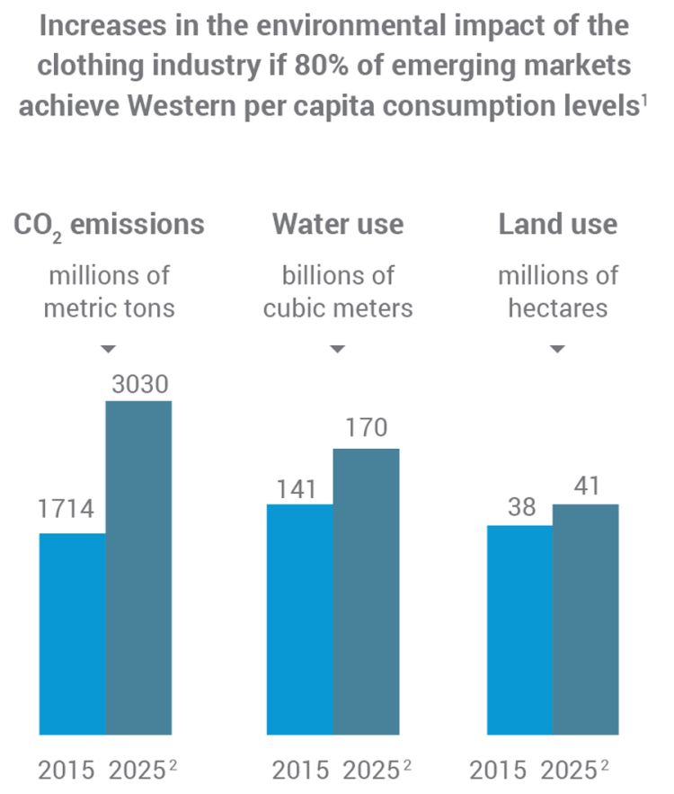 eeca7458bd7a 1 Rest of world maintains its current levels of per capita consumption. 2  Estimated. Source  McKinsey   Company analysis  World Bank