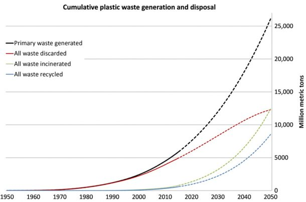 Graph of plastic disposal