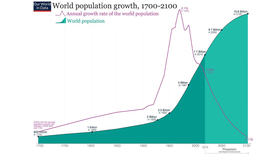 world population growth 1700-2100