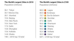 World's Largest Cities in 2100