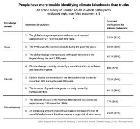 climate falsehoods quiz