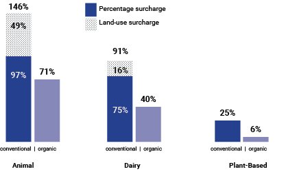 percentage price increases for broad food categories