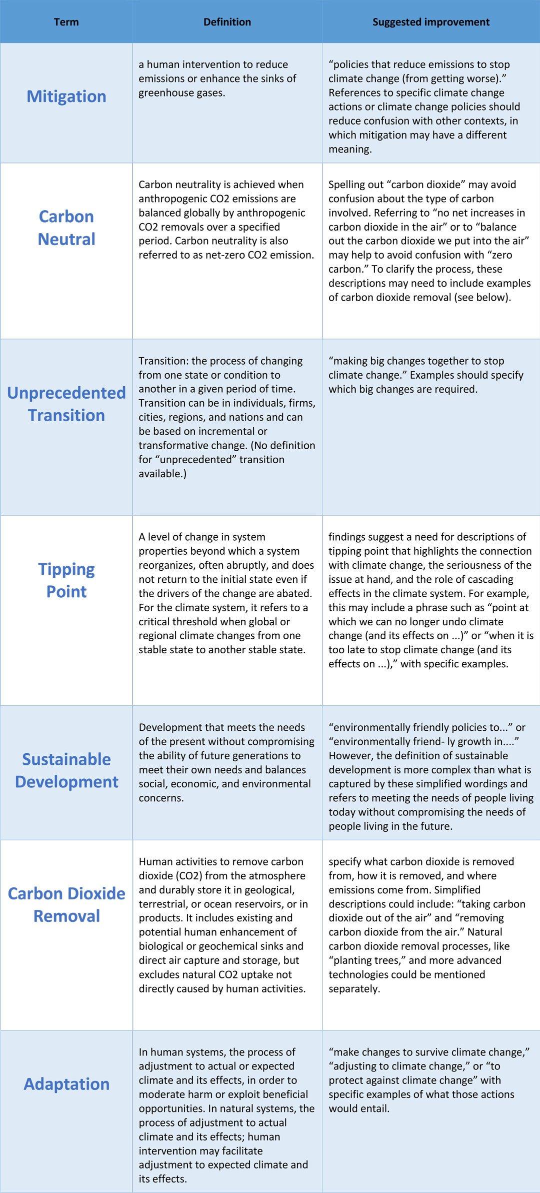 climate change jargon